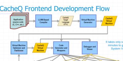 Software accelerates FPGA development for edge computing